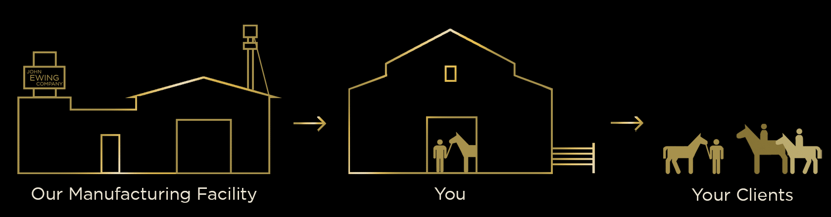 process of Horse Logic's process and distribution