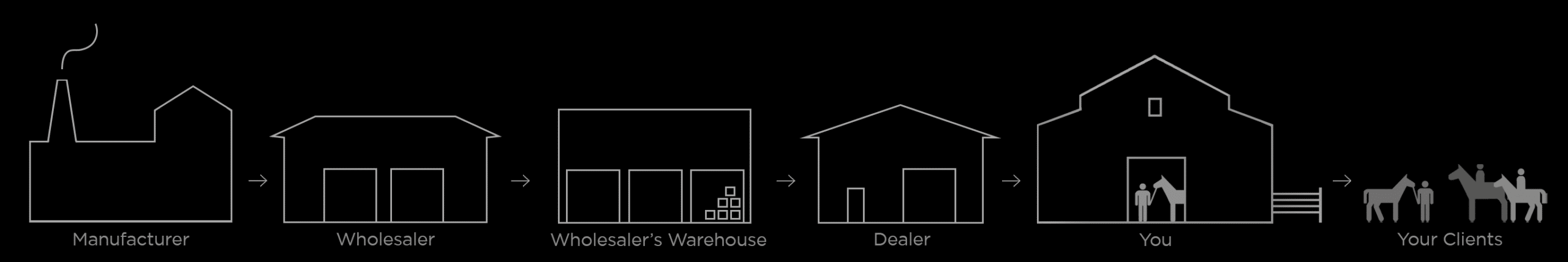 process of competitors' manufacturing and distribution
